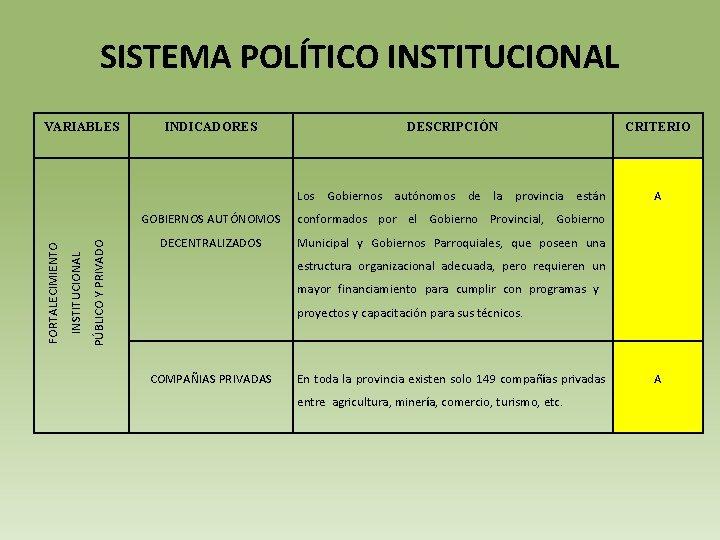 SISTEMA POLÍTICO INSTITUCIONAL PÚBLICO Y PRIVADO INSTITUCIONAL FORTALECIMIENTO VARIABLES INDICADORES DESCRIPCIÓN CRITERIO Los Gobiernos