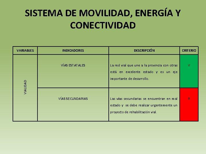 SISTEMA DE MOVILIDAD, ENERGÍA Y CONECTIVIDAD VARIABLES INDICADORES DESCRIPCIÓN CRITERIO VÍAS ESTATALES La red
