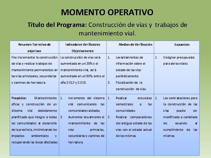 MOMENTO OPERATIVO Título del Programa: Construcción de vías y trabajos de mantenimiento vial.