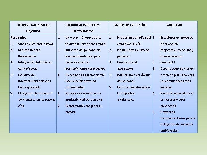 Resumen Narrativo de Indicadores Verificables Objetivos Objetivamente Resultados 1. Vías en excelente estado. 2.