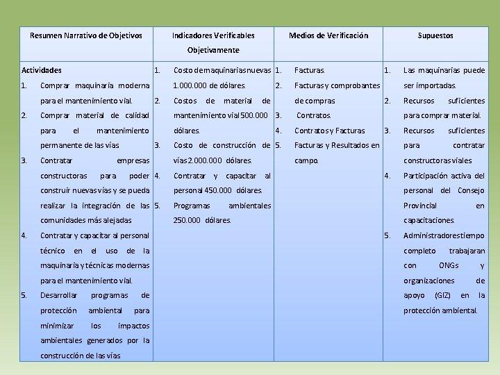 Resumen Narrativo de Objetivos Indicadores Verificables Medios de Verificación Supuestos Objetivamente 1. Actividades 1.