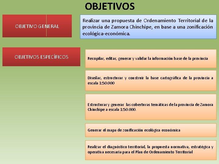 OBJETIVOS OBJETIVO GENERAL OBJETIVOS ESPECÍFICOS Realizar una propuesta de Ordenamiento Territorial de la provincia