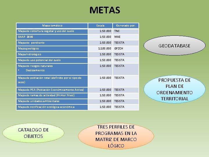 METAS Mapa temático Escala Generado por: Mapa de cobertura vegetal y uso del suelo