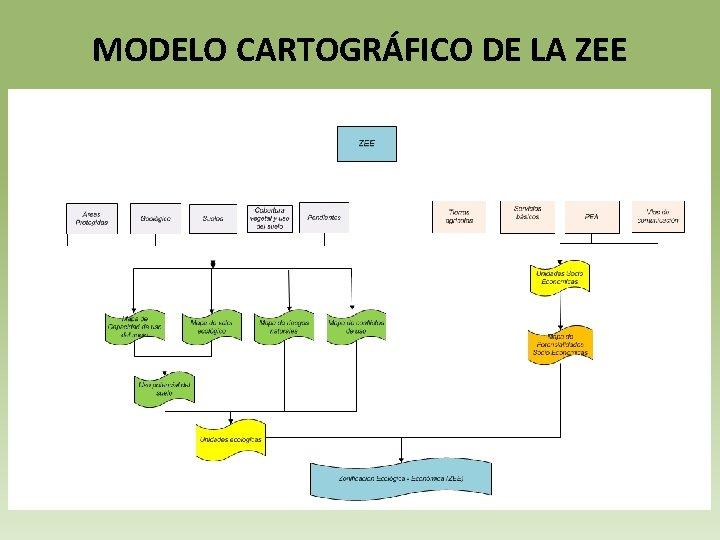 MODELO CARTOGRÁFICO DE LA ZEE