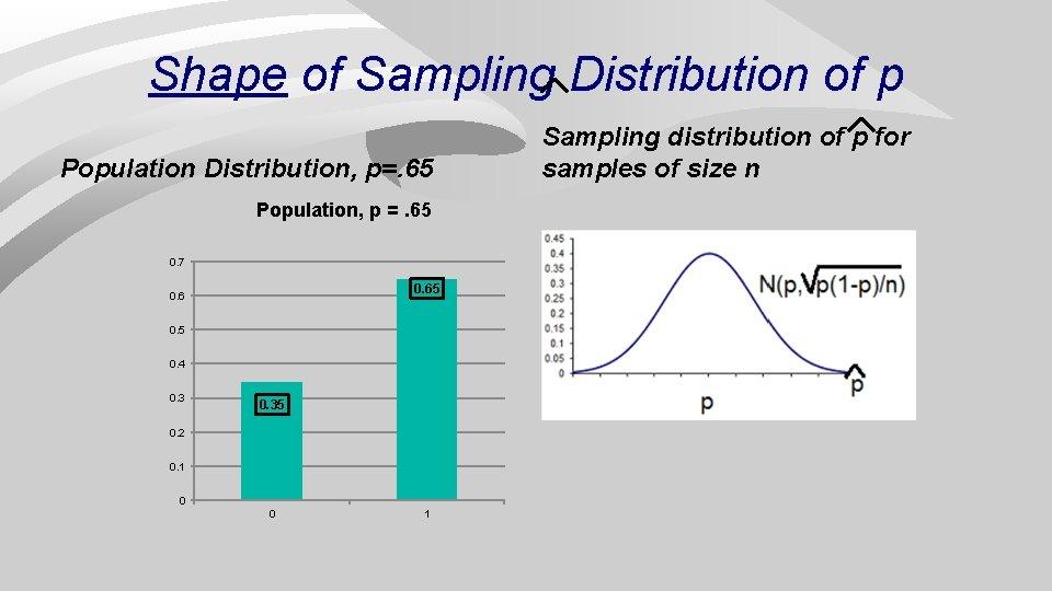 Shape of Sampling Distribution of p Population Distribution, p=. 65 Population, p =. 65