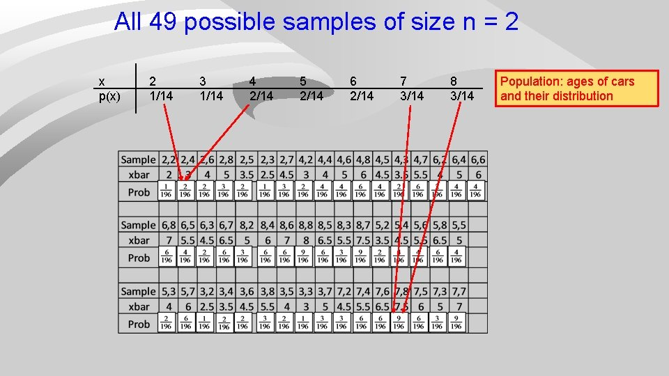 All 49 possible samples of size n = 2 x p(x) 2 1/14 3