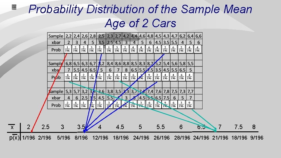 Probability Distribution of the Sample Mean Age of 2 Cars x 2 2. 5