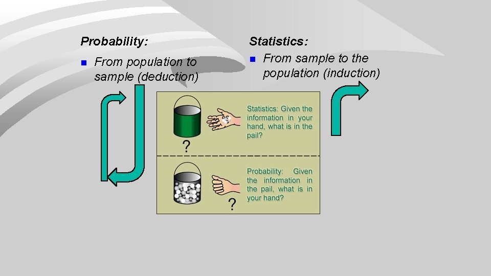 Probability: n From population to sample (deduction) Statistics: n From sample to the population