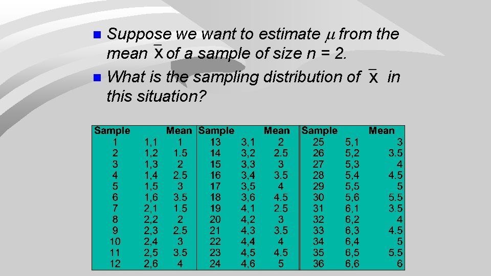 Suppose we want to estimate from the mean of a sample of size n