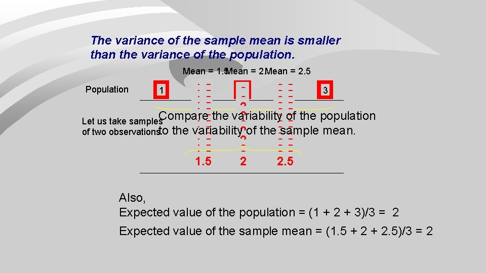 The variance of the sample mean is smaller than the variance of the population.