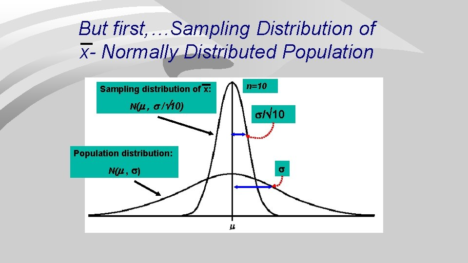 But first, …Sampling Distribution of x- Normally Distributed Population Sampling distribution of x: N(