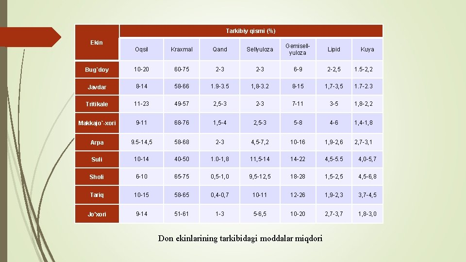 Tarkibiy qismi (%) Ekin Oqsil Kraxmal Qand Sellyuloza Gemisellyuloza Lipid Kuya Bug`doy 10 -20
