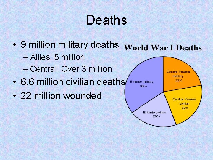 Deaths • 9 million military deaths – Allies: 5 million – Central: Over 3