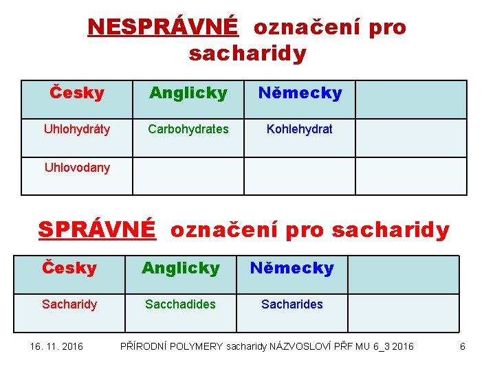 NESPRÁVNÉ označení pro sacharidy Česky Anglicky Německy Uhlohydráty Carbohydrates Kohlehydrat Uhlovodany SPRÁVNÉ označení pro