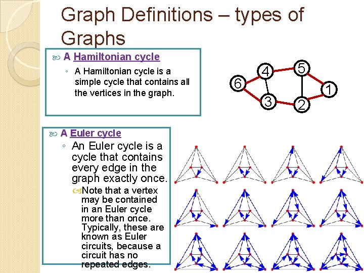Graph Definitions – types of Graphs A Hamiltonian cycle ◦ A Hamiltonian cycle is