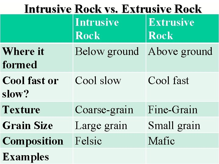 Intrusive Rock vs. Extrusive Rock Where it formed Cool fast or slow? Texture Grain