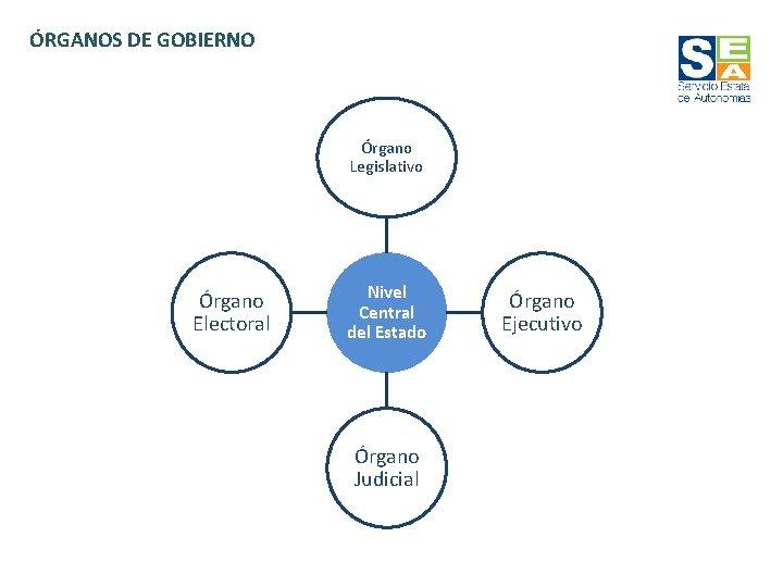 ÓRGANOS DE GOBIERNO Órgano Legislativo Órgano Electoral Nivel Central del Estado Órgano Judicial Órgano