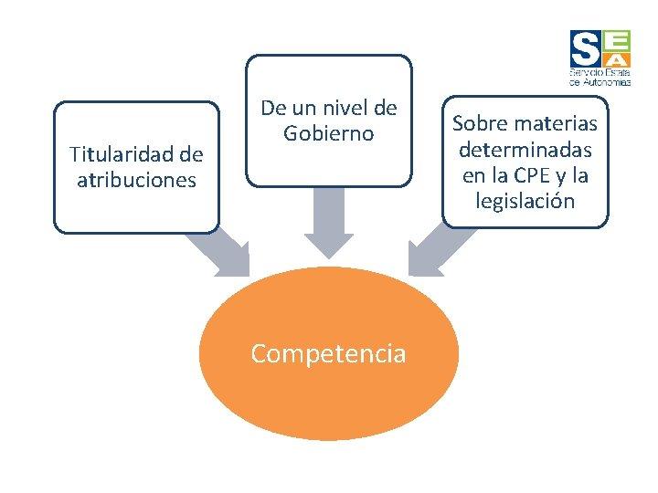 Titularidad de atribuciones De un nivel de Gobierno Competencia Sobre materias determinadas en la