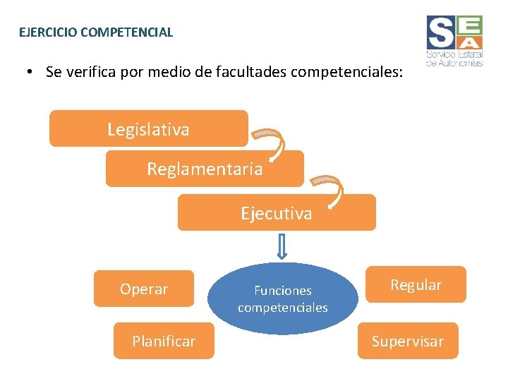EJERCICIO COMPETENCIAL • Se verifica por medio de facultades competenciales: Legislativa Reglamentaria Ejecutiva Operar