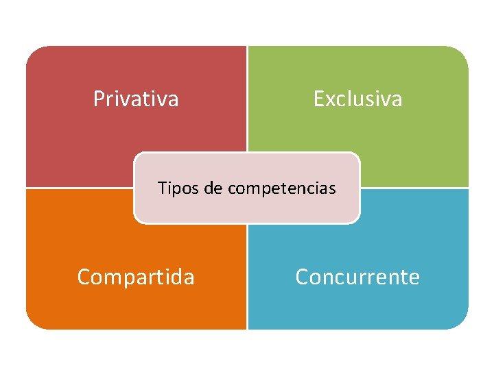 Privativa Exclusiva Tipos de competencias Compartida Concurrente
