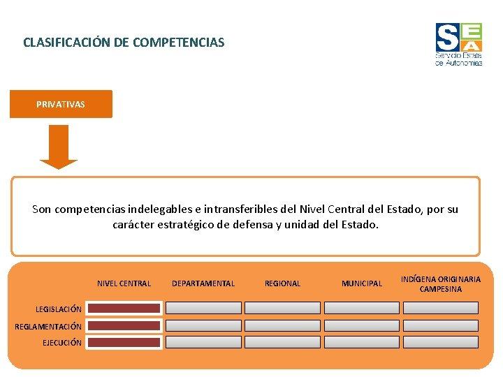 CLASIFICACIÓN DE COMPETENCIAS PRIVATIVAS Son competencias indelegables e intransferibles del Nivel Central del Estado,