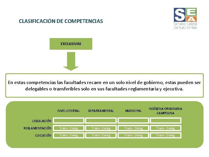 CLASIFICACIÓN DE COMPETENCIAS EXCLUSIVAS En estas competencias las facultades recaen en un solo nivel