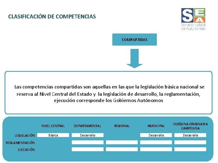 CLASIFICACIÓN DE COMPETENCIAS COMPARTIDAS Las competencias compartidas son aquellas en las que la legislación