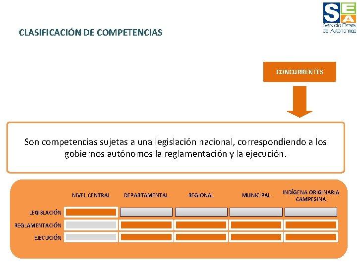 CLASIFICACIÓN DE COMPETENCIAS CONCURRENTES Son competencias sujetas a una legislación nacional, correspondiendo a los