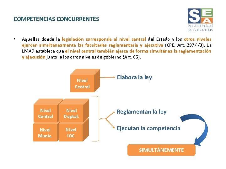 COMPETENCIAS CONCURRENTES • Aquellas donde la legislación corresponde al nivel central del Estado y