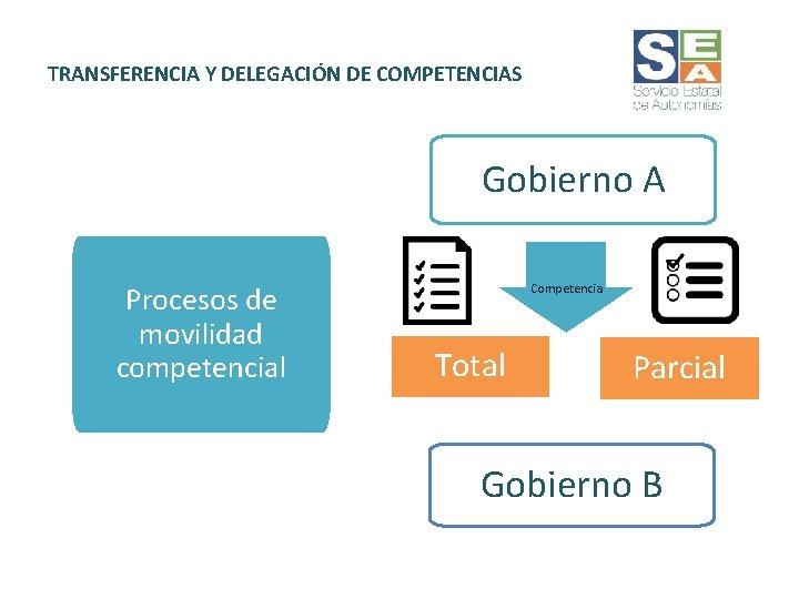 TRANSFERENCIA Y DELEGACIÓN DE COMPETENCIAS Gobierno A Procesos de movilidad competencial Competencia Total Parcial