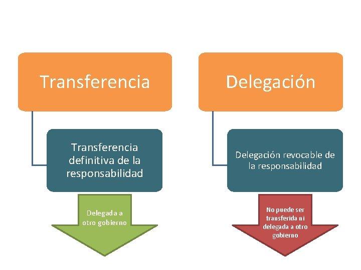 Transferencia definitiva de la responsabilidad Delegada a otro gobierno Delegación revocable de la responsabilidad
