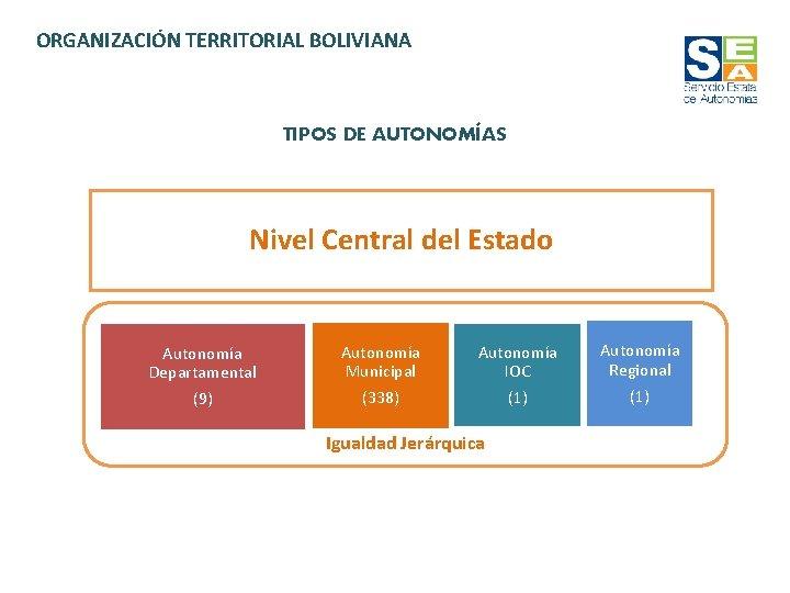ORGANIZACIÓN TERRITORIAL BOLIVIANA TIPOS DE AUTONOMÍAS Nivel Central del Estado Autonomía Departamental (9) Autonomía