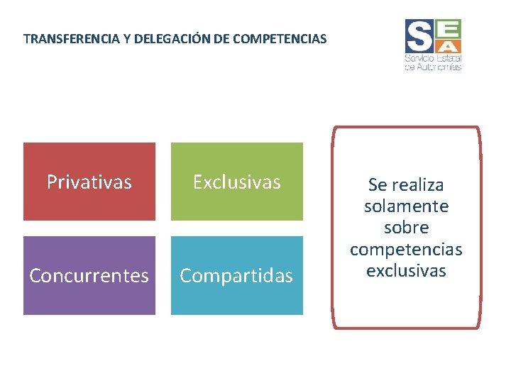 TRANSFERENCIA Y DELEGACIÓN DE COMPETENCIAS Privativas Exclusivas Concurrentes Compartidas Se realiza solamente sobre competencias