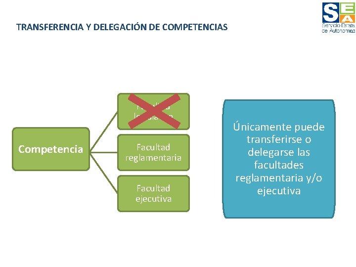 TRANSFERENCIA Y DELEGACIÓN DE COMPETENCIAS Facultad legislativa Competencia Facultad reglamentaria Facultad ejecutiva Únicamente puede