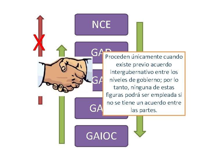 X NCE GAD Proceden únicamente cuando existe previo acuerdo intergubernativo entre los niveles de