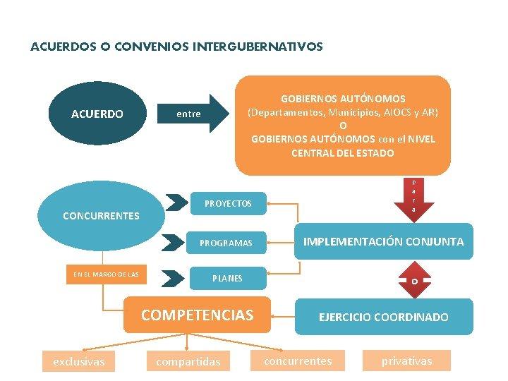 ACUERDOS O CONVENIOS INTERGUBERNATIVOS ACUERDO CONCURRENTES GOBIERNOS AUTÓNOMOS (Departamentos, Municipios, AIOCS y AR) O