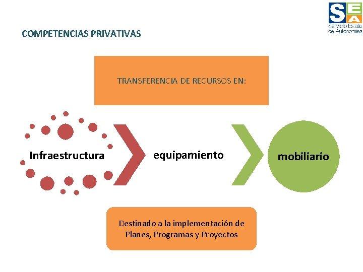 COMPETENCIAS PRIVATIVAS TRANSFERENCIA DE RECURSOS EN: Infraestructura equipamiento Destinado a la implementación de Planes,