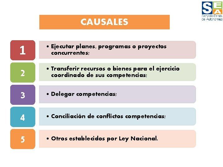 CAUSALES 1 • Ejecutar planes, programas o proyectos concurrentes; 2 • Transferir recursos o