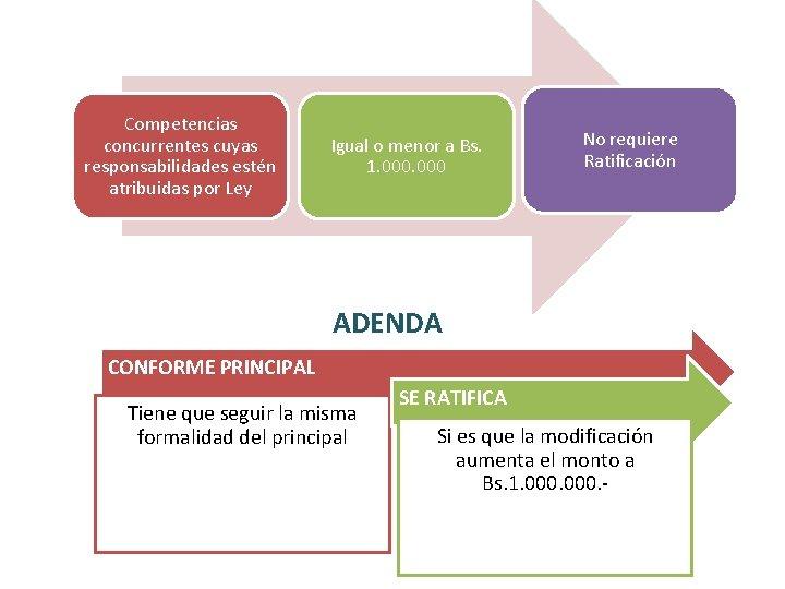 Competencias concurrentes cuyas responsabilidades estén atribuidas por Ley Igual o menor a Bs. 1.