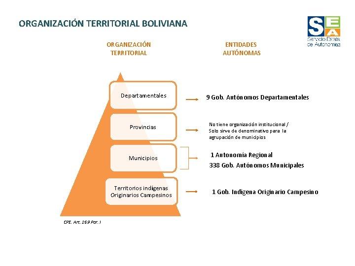 ORGANIZACIÓN TERRITORIAL BOLIVIANA ORGANIZACIÓN TERRITORIAL Departamentales Provincias Municipios Territorios indígenas Originarios Campesinos CPE. Art.