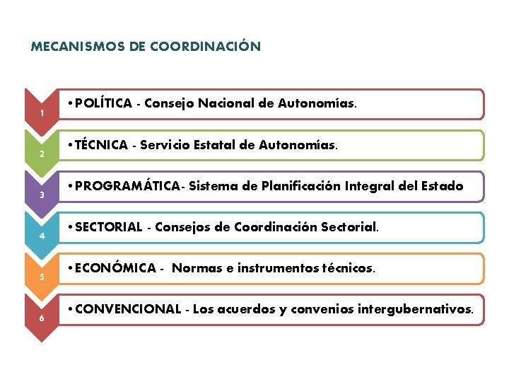 MECANISMOS DE COORDINACIÓN 1 2 3 4 5 6 • POLÍTICA - Consejo Nacional