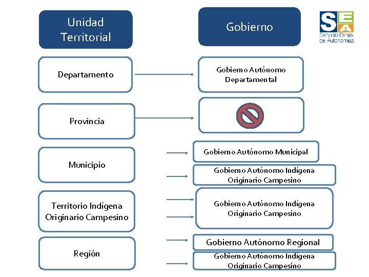 Unidad Territorial Gobierno Departamento Gobierno Autónomo Departamental Provincia Gobierno Autónomo Municipal Municipio Territorio Indígena