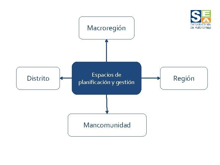 Macroregión Distrito Espacios de planificación y gestión Mancomunidad Región