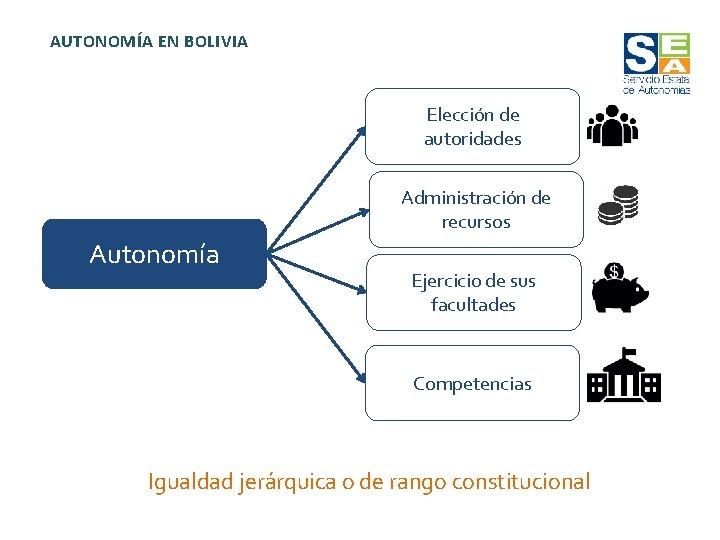 AUTONOMÍA EN BOLIVIA Elección de autoridades Administración de recursos Autonomía Ejercicio de sus facultades