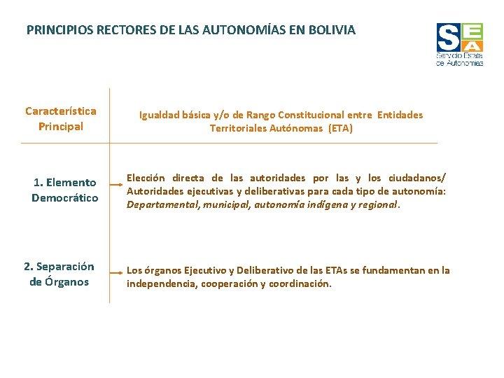PRINCIPIOS RECTORES DE LAS AUTONOMÍAS EN BOLIVIA Característica Principal 1. Elemento Democrático 2. Separación