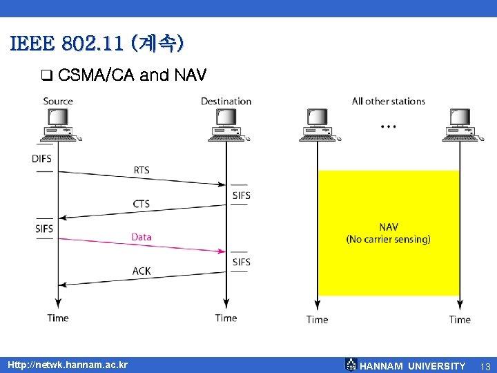 IEEE 802. 11 (계속) q CSMA/CA and NAV Http: //netwk. hannam. ac. kr HANNAM