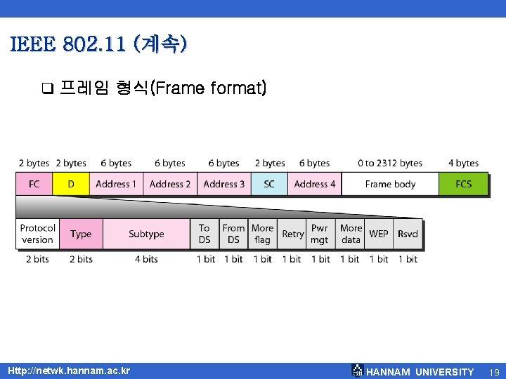 IEEE 802. 11 (계속) q 프레임 형식(Frame format) Http: //netwk. hannam. ac. kr HANNAM