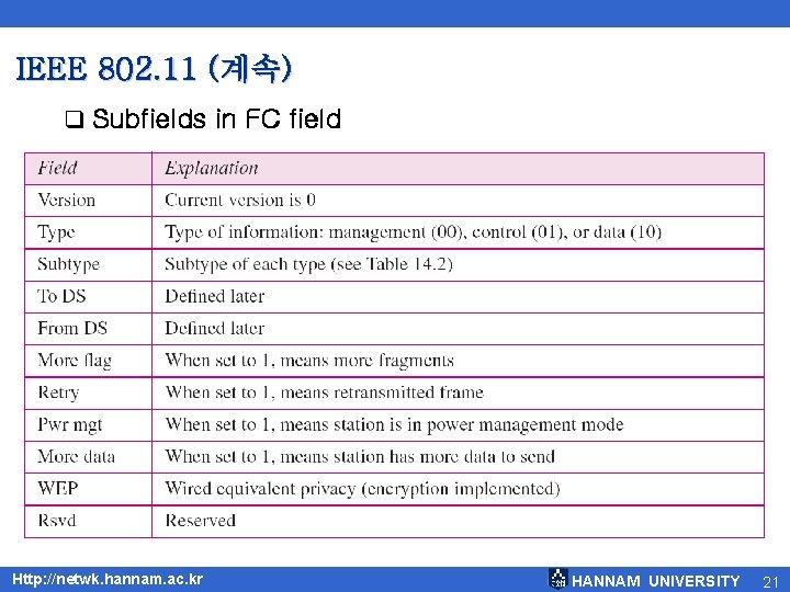 IEEE 802. 11 (계속) q Subfields in FC field Http: //netwk. hannam. ac. kr