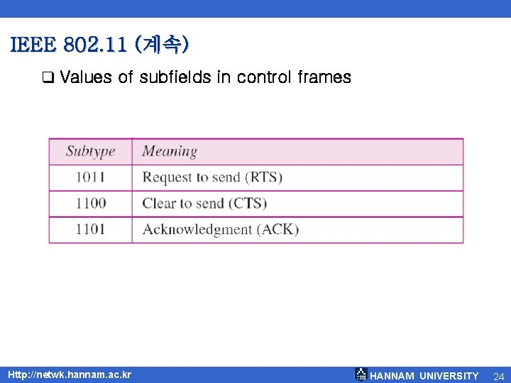IEEE 802. 11 (계속) q Values of subfields in control frames Http: //netwk. hannam.