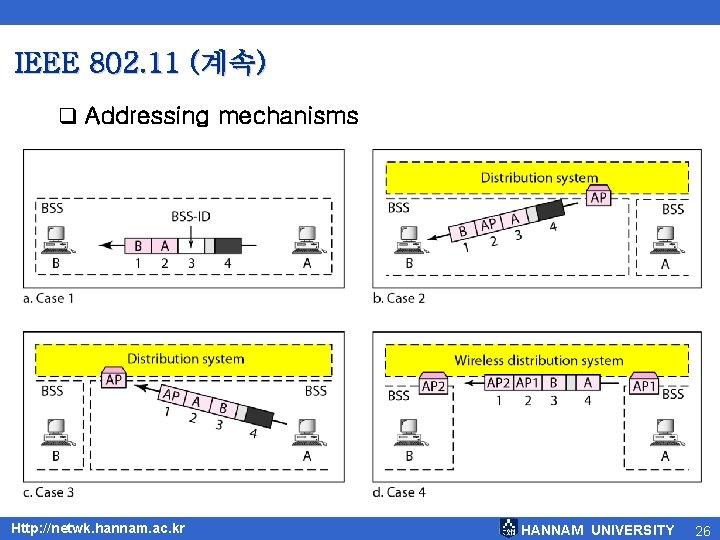 IEEE 802. 11 (계속) q Addressing mechanisms Http: //netwk. hannam. ac. kr HANNAM UNIVERSITY